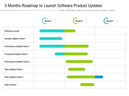 3 Months Roadmap To Launch Software Product Updates