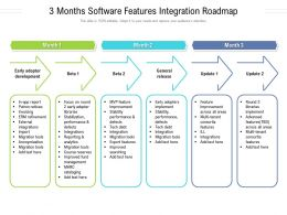 3 Months Software Features Integration Roadmap