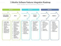 3 Months Software Features Integration Roadmap