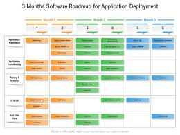 3 Months Software Roadmap For Application Deployment