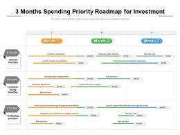 3 Months Spending Priority Roadmap For Investment