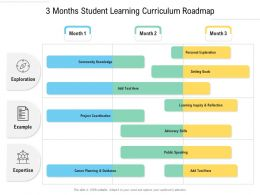3 Months Student Learning Curriculum Roadmap