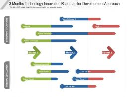 3 Months Technology Innovation Roadmap For Development Approach