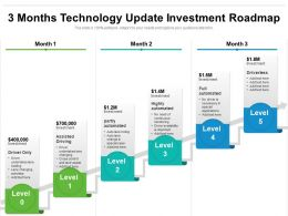 3 Months Technology Update Investment Roadmap