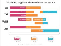 3 Months Technology Upgrade Roadmap For Innovation Approach