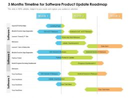 3 Months Timeline For Software Product Update Roadmap