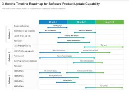 3 Months Timeline Roadmap For Software Product Update Capability