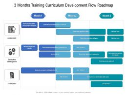 3 Months Training Curriculum Development Flow Roadmap