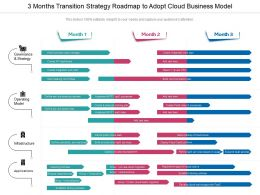 3 Months Transition Strategy Roadmap To Adopt Cloud Business Model
