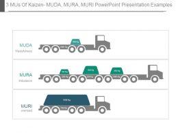 3 Mus Of Kaizen Muda Mura Muri Powerpoint Presentation Examples