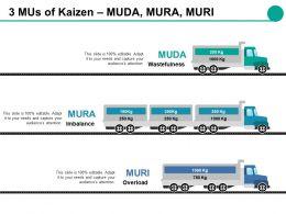 3 Mus Of Kaizen Muda Mura Muri Ppt Slides Grid