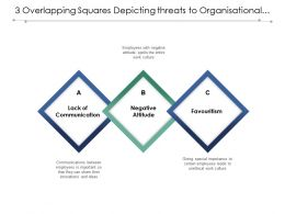 3 Overlapping Squares Depicting Threats To Organisational Culture