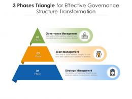 3 Phases Triangle For Effective Governance Structure Transformation