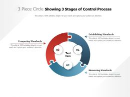 3 Piece Circle Showing 3 Stages Of Control Process