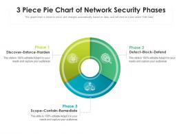 3 Piece Pie Chart Of Network Security Phases