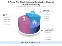 3 Piece Pie Chart Showing The Market Share Of Insurance Industry