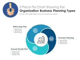 3 Piece Pie Chart Showing The Organization Business Planning Types