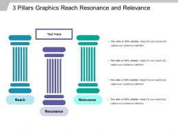 3 Pillars Graphics Reach Resonance And Relevance