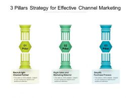 3 Pillars Strategy For Effective Channel Marketing