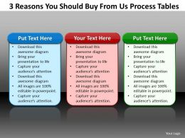 3 reasons you should buy from us process 1
