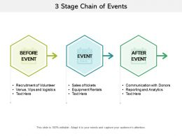 3 Stage Chain Of Events