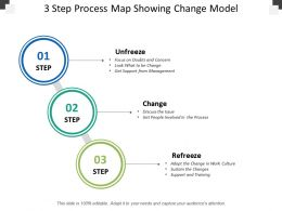 3 Step Process Map Showing Change Model