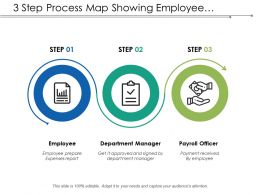 3 Step Process Map Showing Employee Expense Payment