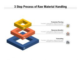 3 Step Process Of Raw Material Handling