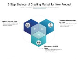 3 Step Strategy Of Creating Market For New Product