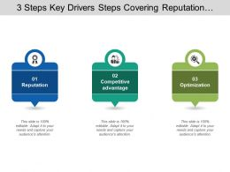 3 Steps Key Drivers Steps Covering Reputation Optimization Optimal Valuation And Branding