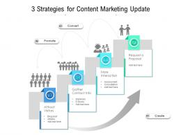 3 Strategies For Content Marketing Update