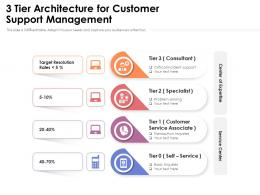 3 Tier Architecture For Customer Support Management