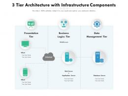 3 Tier Architecture With Infrastructure Components