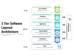 3 Tier Software Layered Architecture