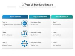 3 Types Of Brand Architecture
