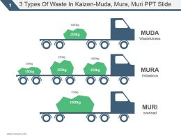 3 Types Of Waste In Kaizen Muda Mura Muri Ppt Slide