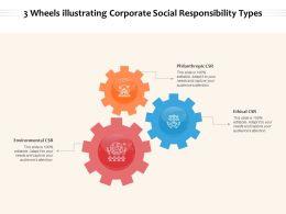 3 Wheels Illustrating Corporate Social Responsibility Types