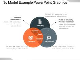 3c Model Example Powerpoint Graphics