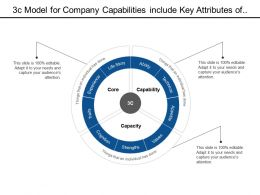 3c Model For Company Capabilities Include Key Attributes Of Core Capability And Capacity Measurement