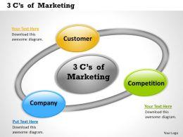 3Cs of Marketing 7