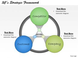 3Cs Strategic Framework Powerpoint Template Slide