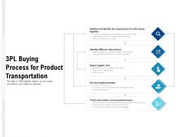 3pl Buying Process For Product Transportation