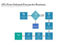 3pl Firm Onboard Process For Business