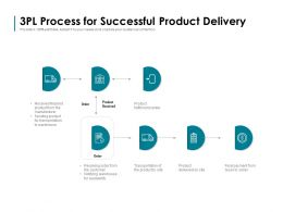 3pl Process For Successful Product Delivery