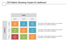 3x3 Matrix Showing Impact And Likelihood