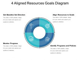 4 Aligned Resources Goals Diagram Good Ppt Example