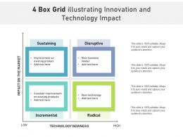 4 Box Grid Illustrating Innovation And Technology Impact