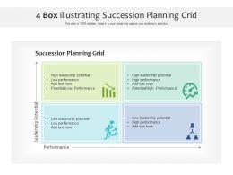 4 Box Illustrating Succession Planning Grid