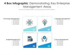 4 Box Infographic Demonstrating Key Enterprise Management Areas