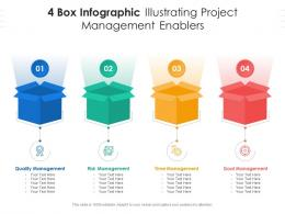 4 Box Infographic Illustrating Project Management Enablers